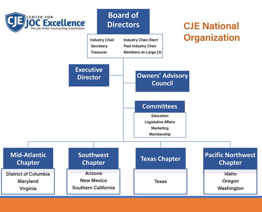 job order contract association chapters